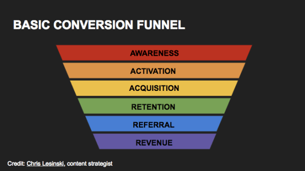 Marketing funnel listing various stages in Sales or conversion