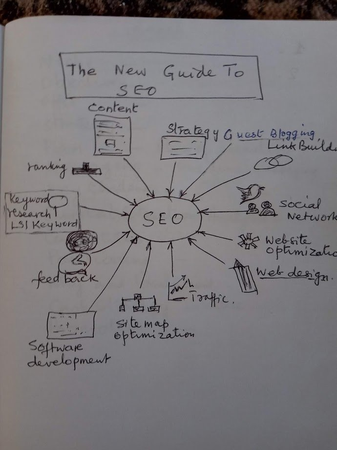 LSI graphs for SEO